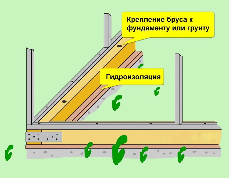 Нужен ли фундамент для теплицы из поликарбоната