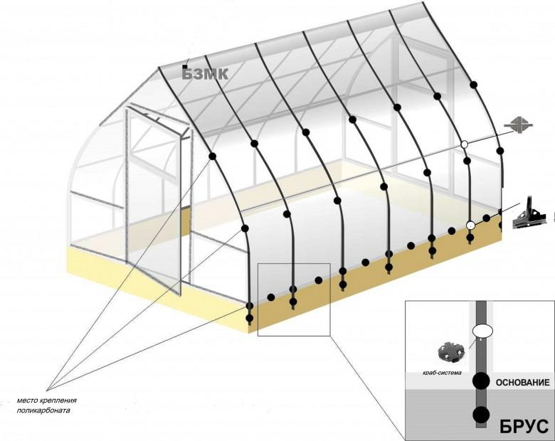 Теплицы Капелька из поликорбоната: ее размеры, характеристики и монтаж